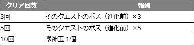 ソードアート・オンラインコラボ08