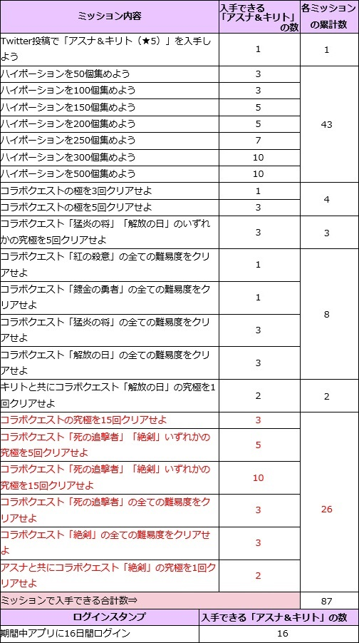 ソードアート・オンラインコラボ11-1